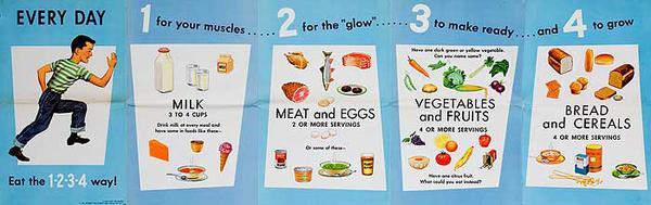 Milk Every Day 1 2 3 4 Original American Health Poster
