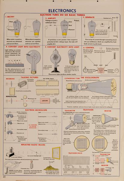 Electronics, Original Scientific Educational Chart