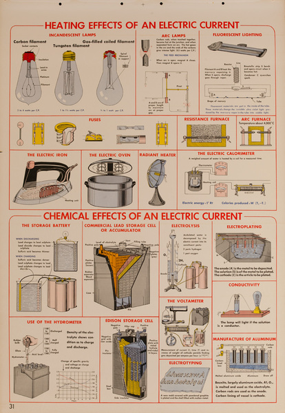 Heating and Chemical Effects of an Electric Current, Original Scientific Educational Chart