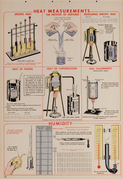 Heat Measurments, Original Scientific Educational Chart