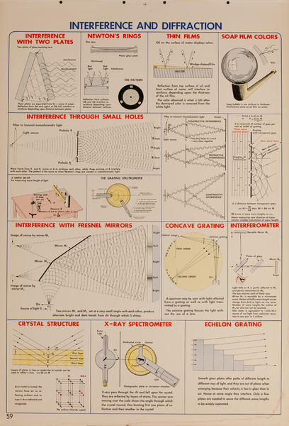 Interference and Diffraction, Original Scientific Educational Chart