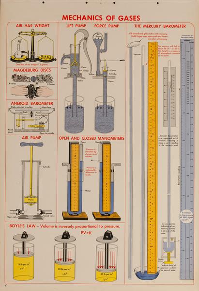 Mechanics of Gases, Original Scientific Educational Chart