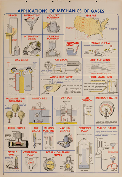 Applications of Mechanics of Gases, Original Scientific Educational Chart