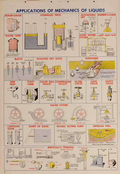 Applications of Mechanics of Liquids, Original Scientific Educational Chart