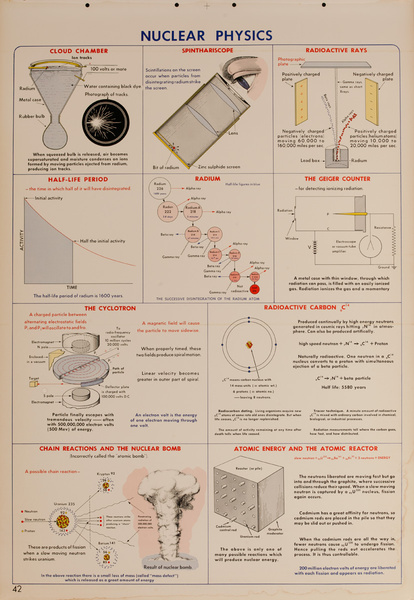 Nuclear Physics, Original Scientific Educational Chart