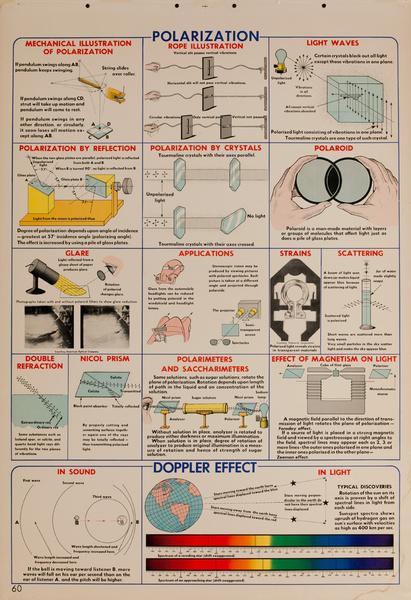 Polarization, Original Scientific Educational Chart