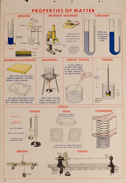 Properties of Matter, Original Scientific Educational Chart