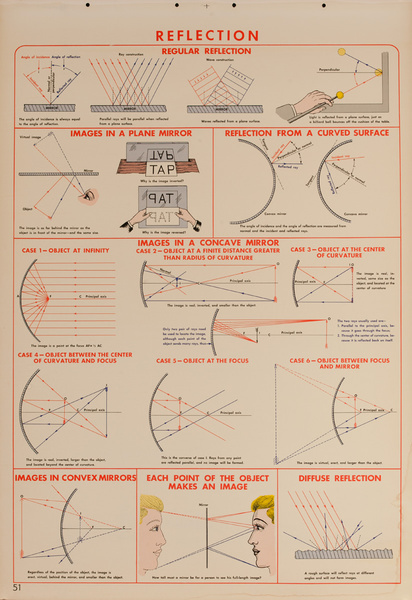 Reflection, Original Scientific Educational Chart