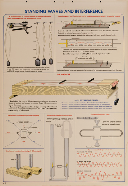 Standing Waves and Interference, Original Scientific Educational Chart