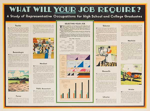 What Will YOUR Job Require Original Education Poster