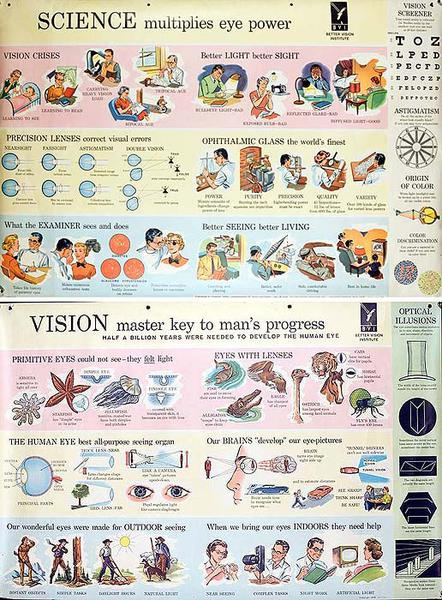 Two Sided Eye Health Poster Science Multiplies Eye Power and Vision Master Key to Man's Progress