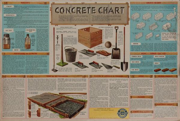 Concrete Chart Original American Hardware Poster Chevrolet