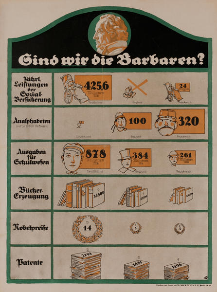 Sind wir die Barbaren?<br>German World War I Poster