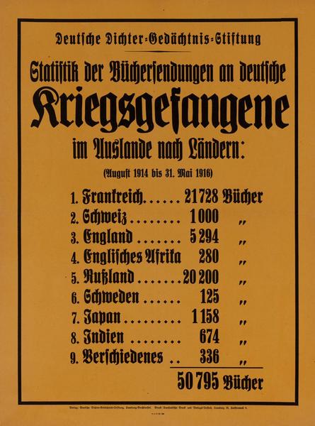 Kriegsgefangene<br>German World War I Poster