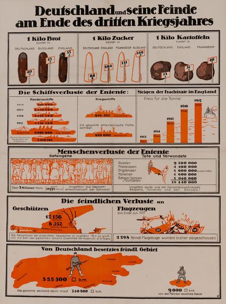 Deutschland und seine Feinde am Ende des dritten Kriegsjahres.<br>German World War I Poster