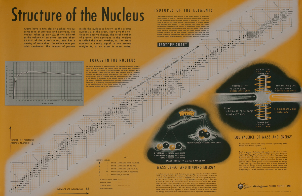 Westinghouse School Service Chart, Stuctures of the Nucleus