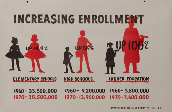 Increasing Enrollment John F Kennedy Presidential Campaign Chart