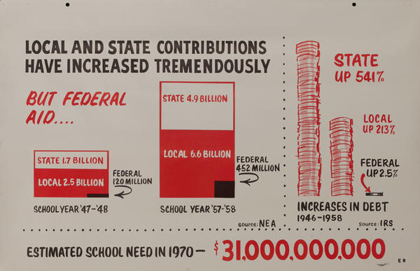 Local and State Contributions - John F Kennedy Presidential Campaign Chart