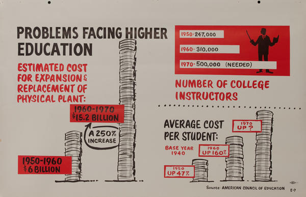 Problems Facing Higher Education - John F Kennedy Presidential Campaign Chart