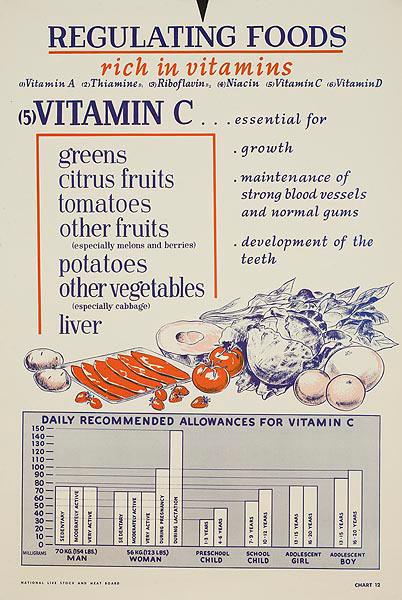 Vitamin C Original American WWII Homefront Nutrition Poster