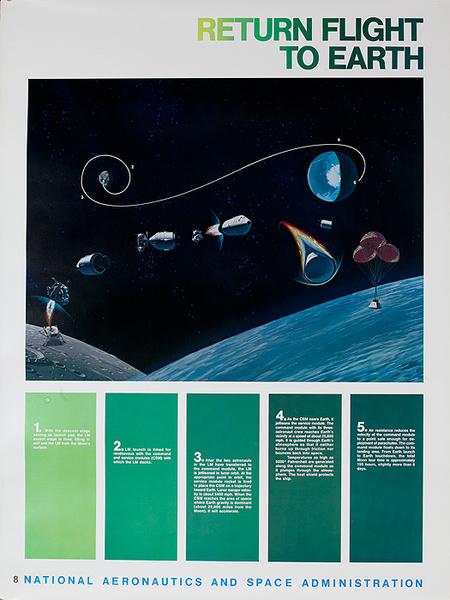NASA Apollo Program Educational and Science Poster #8 Return Flight to Earth